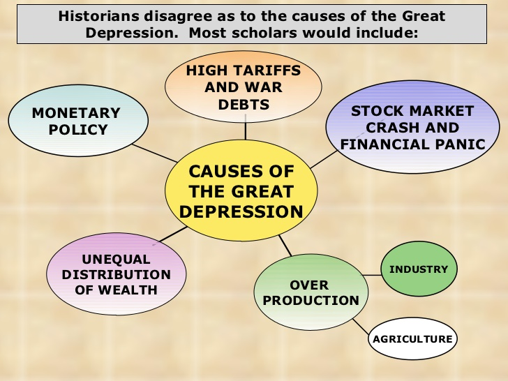 causes of great depression essay Learn more about the great depression of the 1930s, including the primary causes, effects, facts, and comparisons to today.
