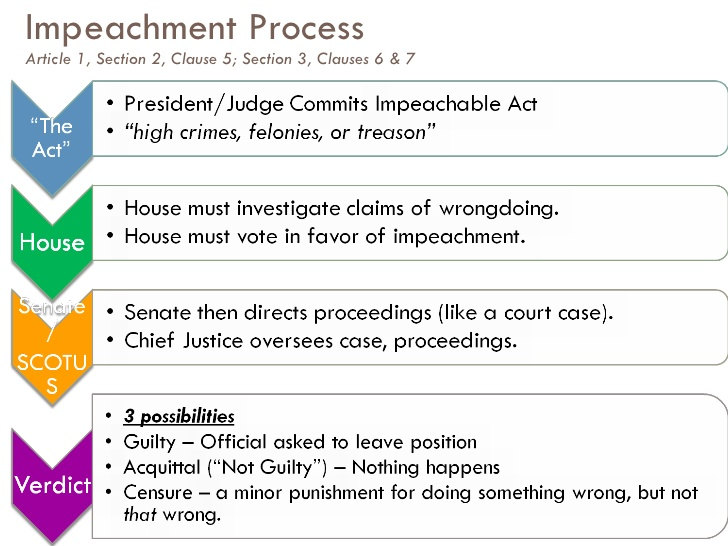 bkushistory [licensed for non-commercial use only ... Impeachment Process
